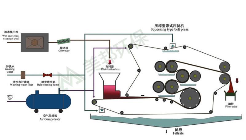 3,带式压榨机工艺流程